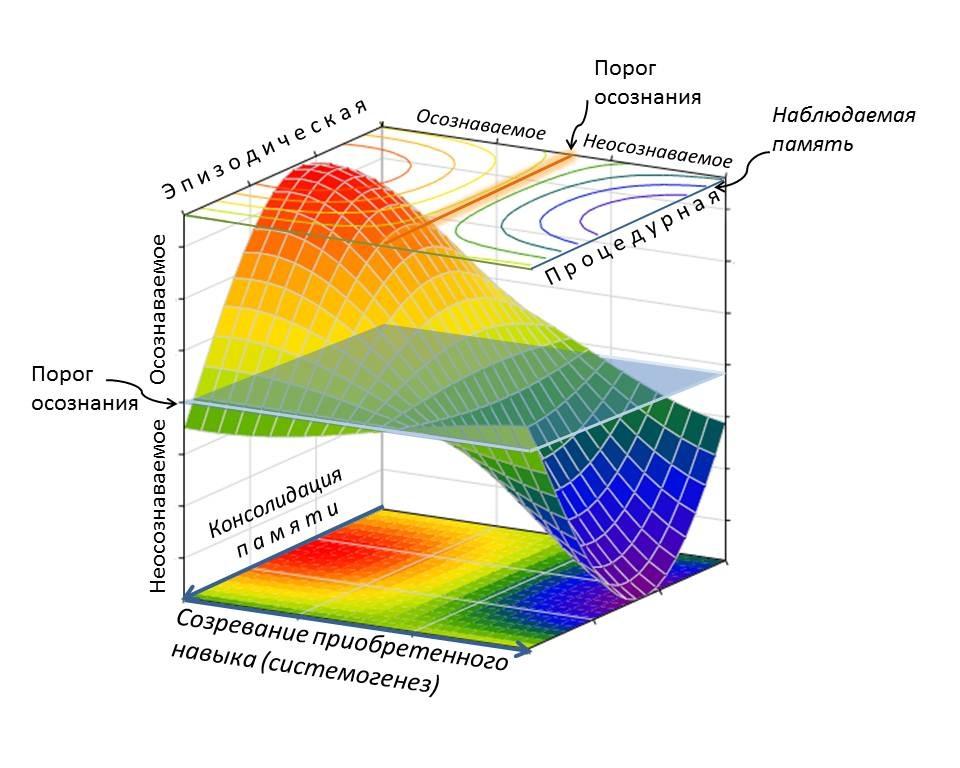 Разработка новых подходов к визуализации